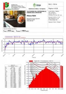 Scheda misura fonometrica attrezzatura