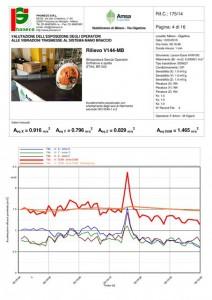 Scheda misura vibrometrica attrezzatura
