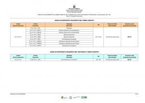 Tabelle con indicazione degli interventi